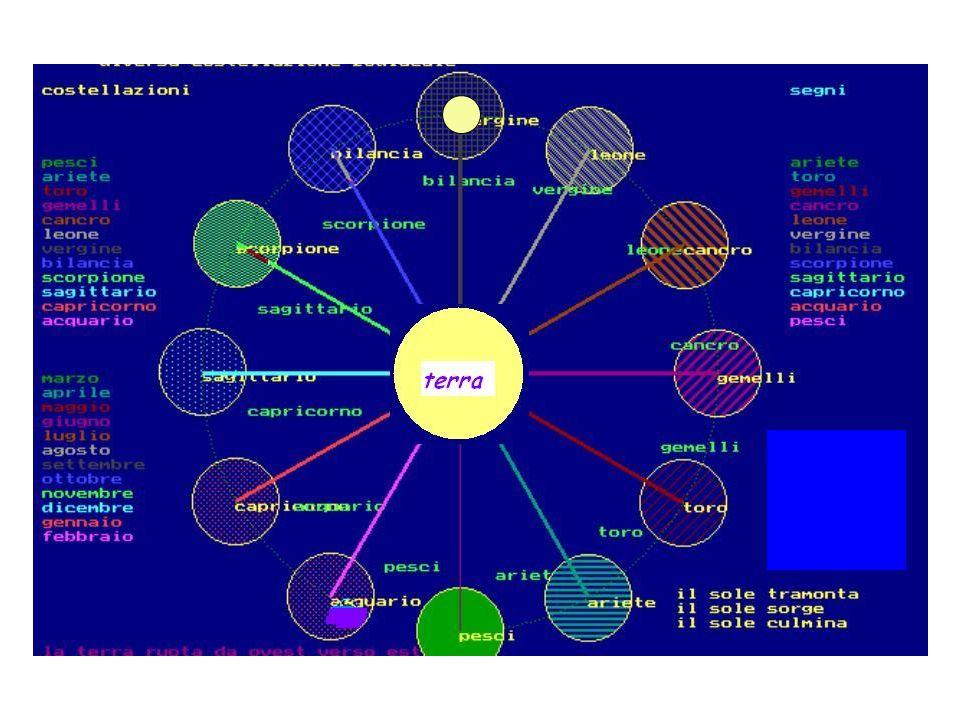 Sistema eliocentrico La terra si sposta attorno al sole in un anno solare o tropico Ogni mese vede il sole in una costellazione diversa dello zodiaco, diversa dal segno corrispondente per effetto della precessione della linea equinoziale