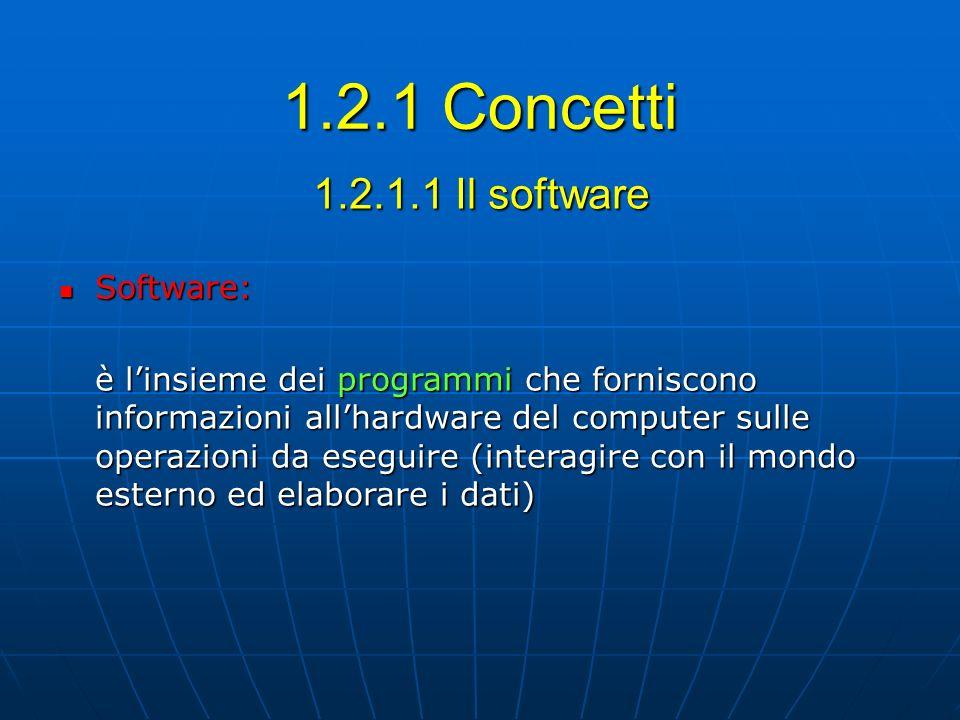 1.2.1.2 Il sistema operativo Funzioni del sistema operativo: organizzare le comunicazioni tra hardware e applicazioni organizzare le comunicazioni tra hardware e applicazioni gestire linterfaccia grafica gestire linterfaccia grafica Principali sistemi operativi (piattaforme diverse): DOS (a linea di comando), DOS (a linea di comando), Windows (XP, Vista, 7), Windows (XP, Vista, 7), Macintosh (MacOS), Macintosh (MacOS), UNIX (grandi computer, reti), UNIX (grandi computer, reti), Linux (open source, codici sorgente liberi) Linux (open source, codici sorgente liberi)
