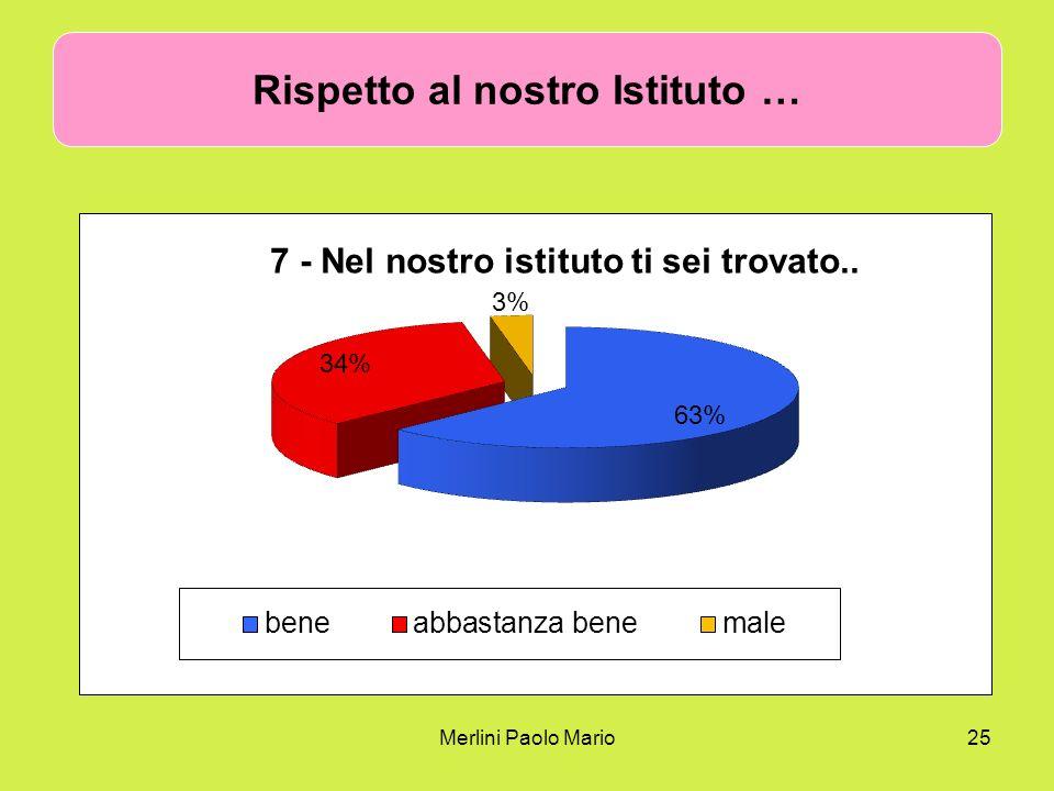 Merlini Paolo Mario25 Rispetto al nostro Istituto …