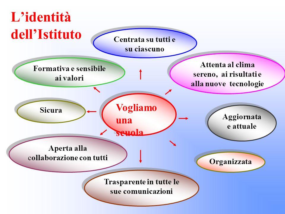 Lidentità dellIstituto Trasparente in tutte le sue comunicazioni Aperta alla collaborazione con tutti Sicura Formativa e sensibile ai valori Centrata
