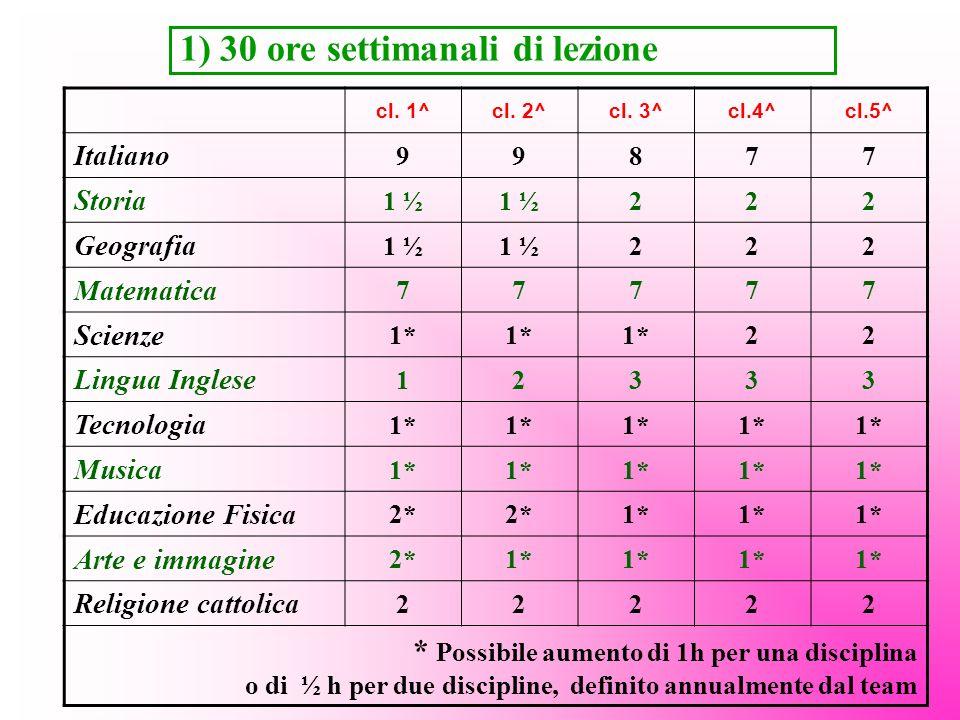 1) 30 ore settimanali di lezione cl. 1^cl. 2^cl. 3^cl.4^cl.5^ Italiano 99877 Storia 1 ½ 222 Geografia 1 ½ 222 Matematica 77777 Scienze 1* 22 Lingua In