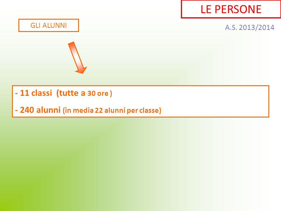 GLI ALUNNI - 11 classi (tutte a 30 ore ) - 240 alunni (in media 22 alunni per classe) LE PERSONE A.S. 2013/2014