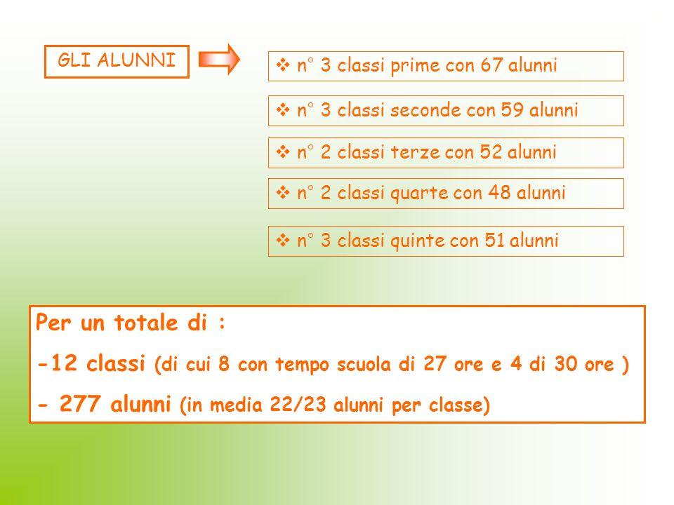 GLI ALUNNI n° 3 classi prime con 67 alunni n° 3 classi seconde con 59 alunni n° 2 classi terze con 52 alunni n° 2 classi quarte con 48 alunni n° 3 cla