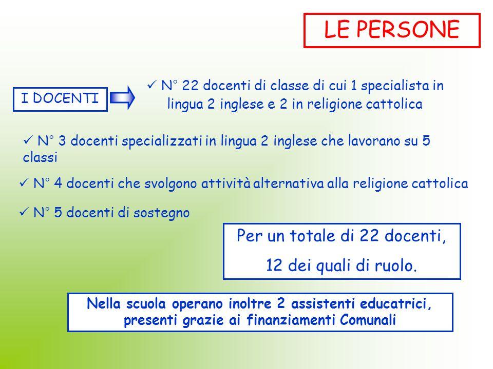 LE PERSONE I DOCENTI N° 22 docenti di classe di cui 1 specialista in lingua 2 inglese e 2 in religione cattolica N° 3 docenti specializzati in lingua