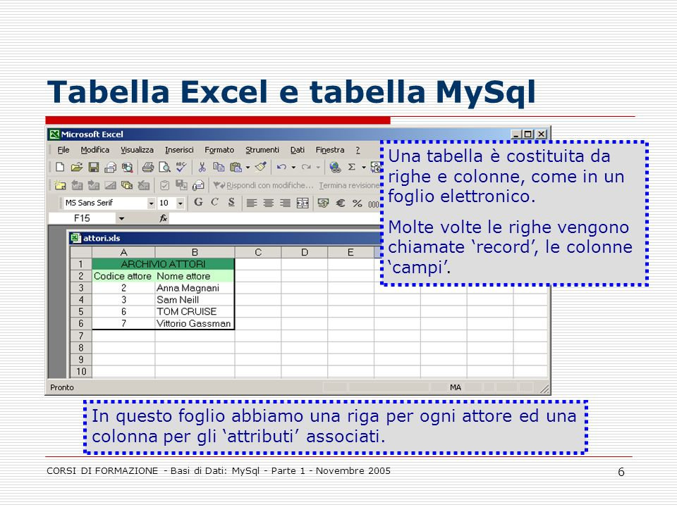 CORSI DI FORMAZIONE - Basi di Dati: MySql - Parte 1 - Novembre 2005 6 Tabella Excel e tabella MySql Una tabella è costituita da righe e colonne, come