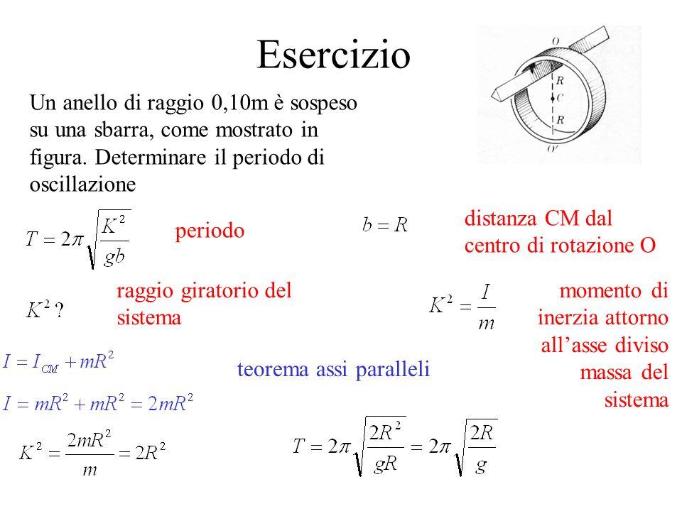 Esercizio Un anello di raggio 0,10m è sospeso su una sbarra, come mostrato in figura. Determinare il periodo di oscillazione periodo distanza CM dal c