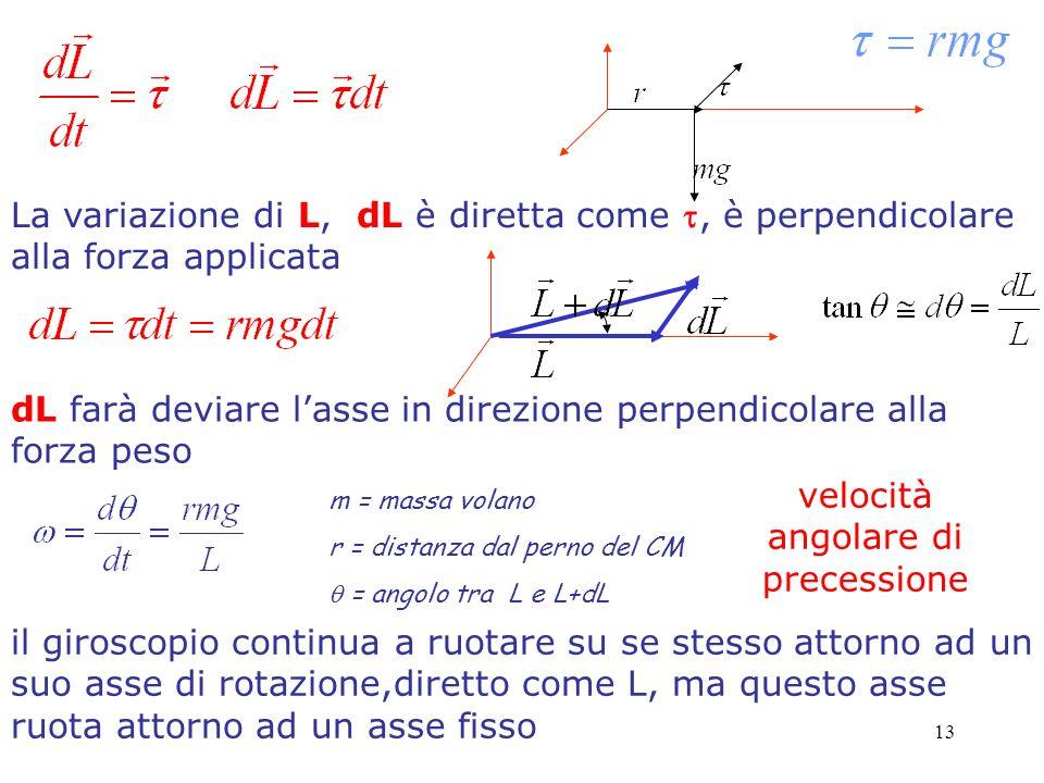 13 La variazione di L, dL è diretta come, è perpendicolare alla forza applicata dL farà deviare lasse in direzione perpendicolare alla forza peso m = massa volano r = distanza dal perno del CM = angolo tra L e L+dL il giroscopio continua a ruotare su se stesso attorno ad un suo asse di rotazione,diretto come L, ma questo asse ruota attorno ad un asse fisso velocità angolare di precessione