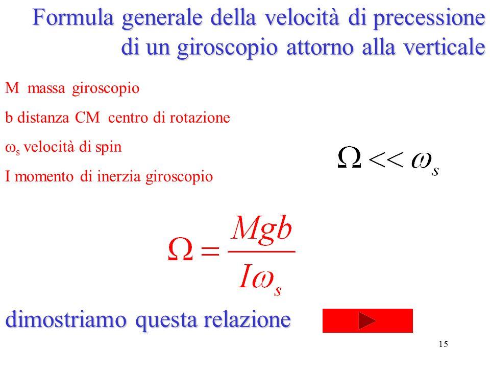 15 Formula generale della velocità di precessione di un giroscopio attorno alla verticale M massa giroscopio b distanza CM centro di rotazione s velocità di spin I momento di inerzia giroscopio dimostriamo questa relazione