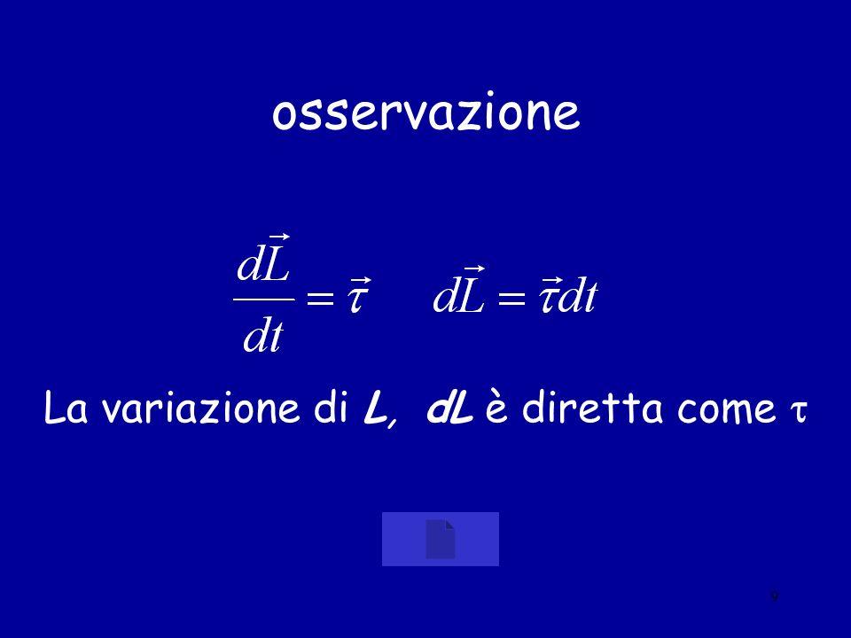 9 osservazione La variazione di L, dL è diretta come
