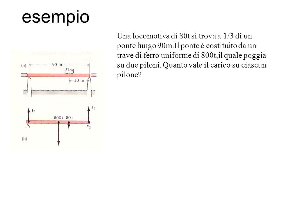 esempio Una locomotiva di 80t si trova a 1/3 di un ponte lungo 90m.Il ponte è costituito da un trave di ferro uniforme di 800t,il quale poggia su due