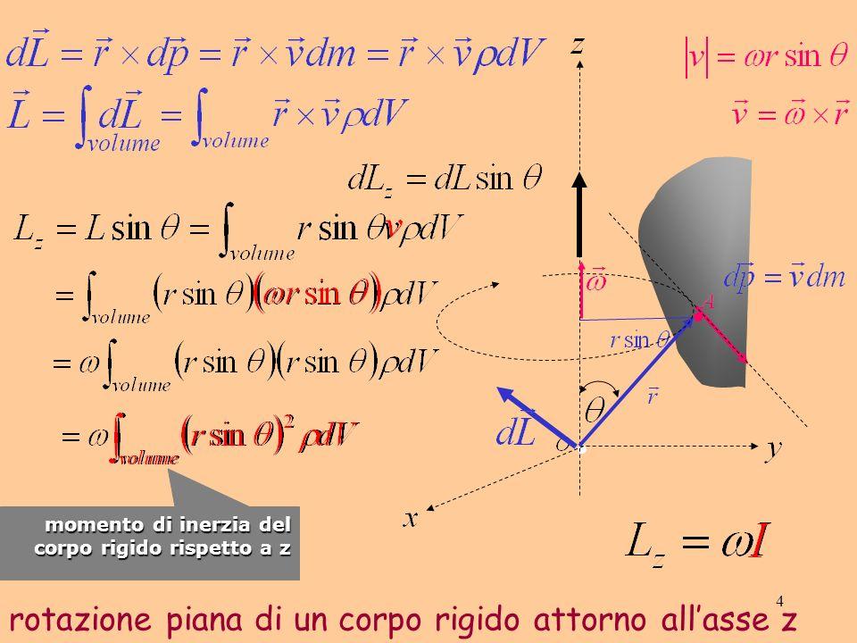 5 osservazione questa equazione è scalare essa vale indipendentemente dalla forma del corpo essa vale solo per la componente L z del momento angolare L essa vale per tutto L solo quando asse di rotazione e momento angolare L sono paralleli generalmente il momento angolare risultante non è diretto come lasse di rotazione