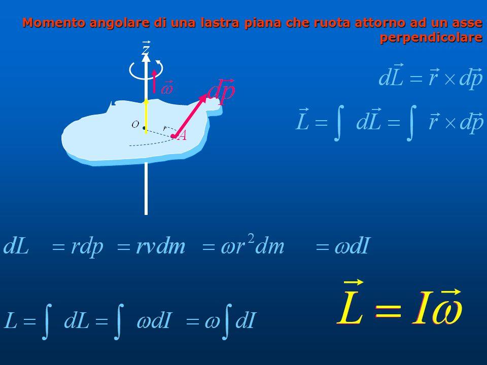 Momento angolare di una lastrapiana che ruota attorno ad un asse perpendicolare Momento angolare di una lastra piana che ruota attorno ad un asse perpendicolare