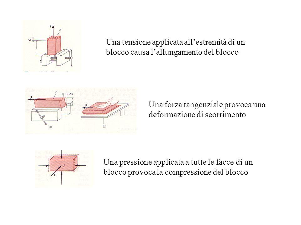 Una forza tangenziale provoca una deformazione di scorrimento Una tensione applicata allestremità di un blocco causa lallungamento del blocco Una pressione applicata a tutte le facce di un blocco provoca la compressione del blocco