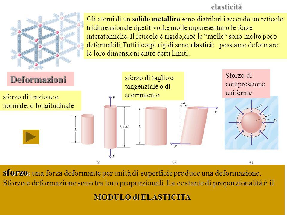 Elasticità Gli atomi di un solido metallico sono distribuiti secondo un reticolo tridimensionale ripetitivo.Le molle rappresentano le forze interatomi