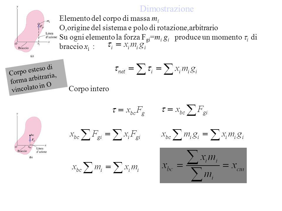 Dimostrazione Elemento del corpo di massa m i O,origine del sistema e polo di rotazione,arbitrario Su ogni elemento la forza F gi =m i g i produce un momento i di braccio x i : Corpo intero Corpo esteso di forma arbitraria, vincolato in O