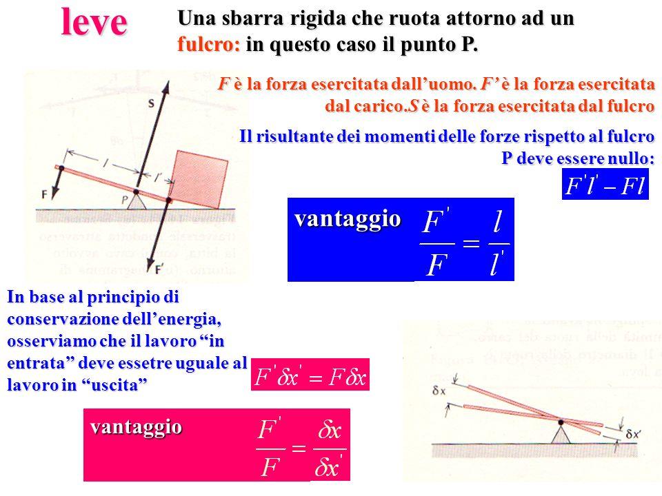 leveUna sbarra rigida che ruota attorno ad un fulcro: in questo caso il punto P. Il risultante dei momenti delle forze rispetto al fulcro P deve esser