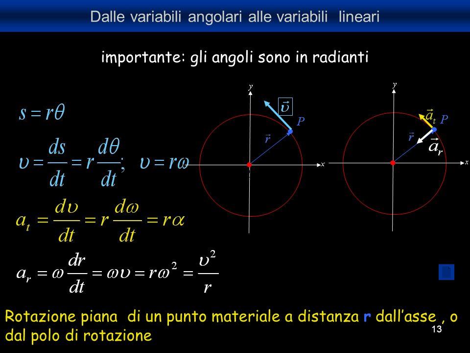 13 Dalle variabili angolari alle variabili lineari Rotazione piana di un punto materiale a distanza r dallasse, o dal polo di rotazione importante: gl