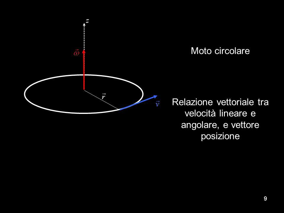 30 In genere il momento angolare di un punto materiale varia in direzione istante per istante.