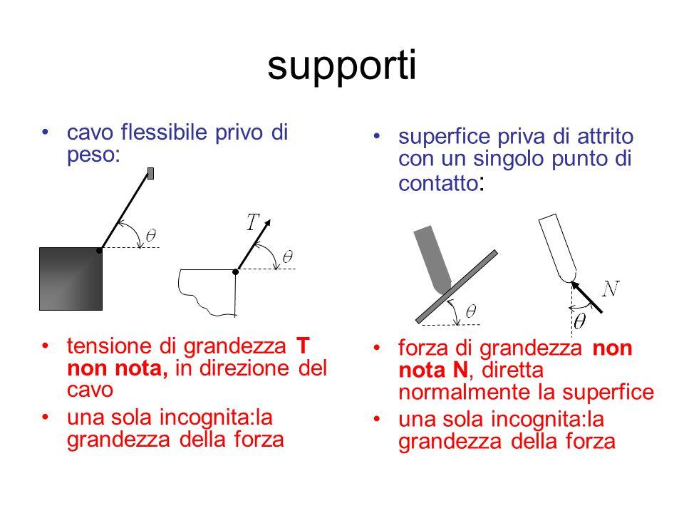 supporti supporo di un oggetto ruotante : forza di grandezza non nota N, diretta normalmente la superfice di sostegno delloggetto che ruota una sola incognita:la grandezza della forza