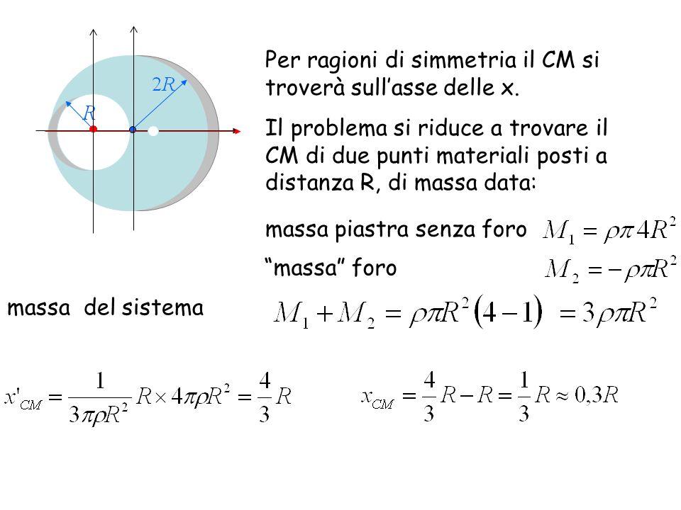 La piastra metallica P della figura e circolare ed ha raggio 2R.