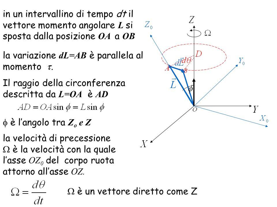 in un intervallino di tempo dt il vettore momento angolare L si sposta dalla posizione OA a OB la variazione d L=AB è parallela al momento.