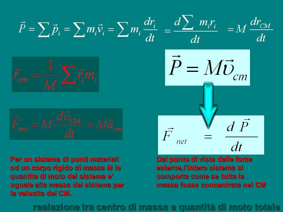 Per un sistema di punti materiali od un corpo rigido di massa M la quantita di moto del sistema e uguale alla massa del sistema per la velocita del CM