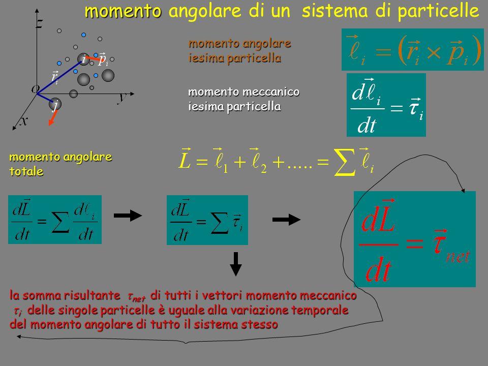 momento momento angolare di un sistema di particelle momento angolare iesima particella momento angolare totale momento meccanico iesima particella la