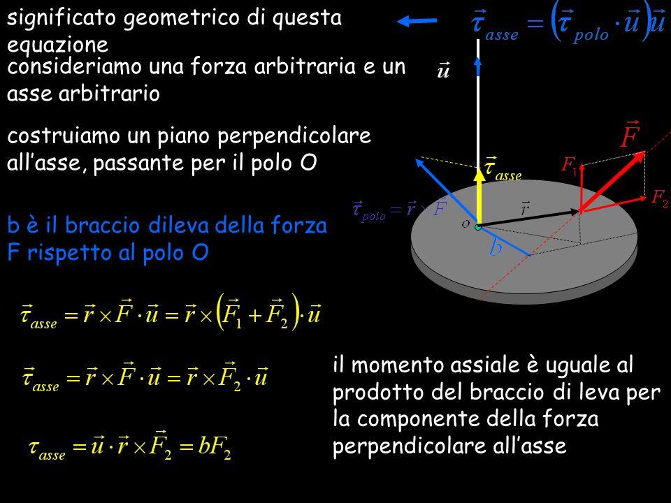 significato geometrico di questa equazione consideriamo una forza arbitraria e un asse arbitrario costruiamo un piano perpendicolare allasse, passante