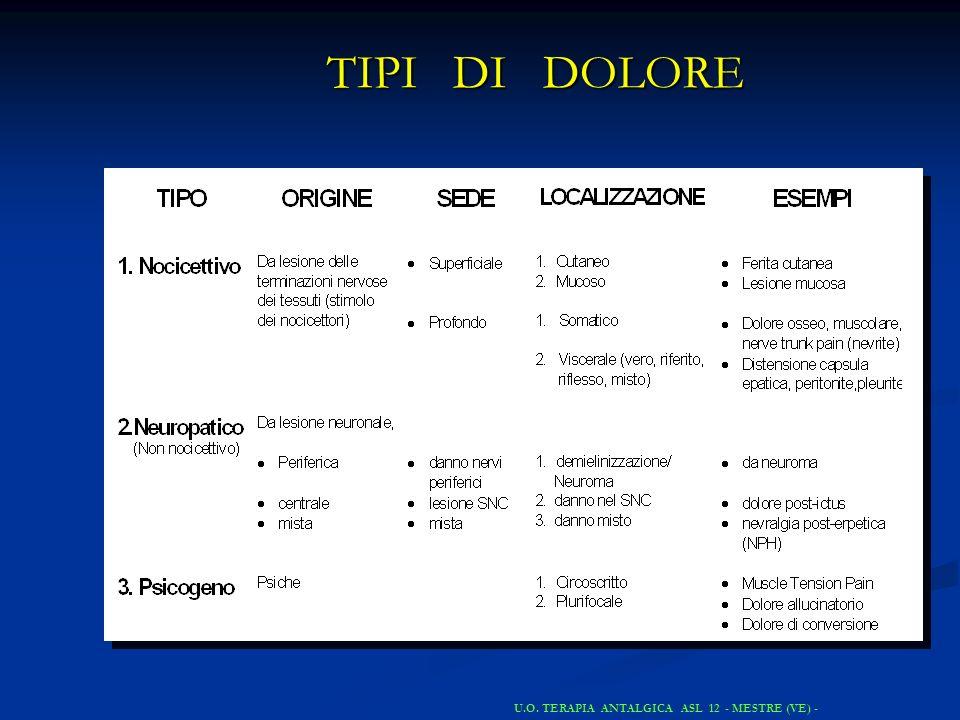 TIPI DI DOLORE U.O. TERAPIA ANTALGICA ASL 12 - MESTRE (VE) -