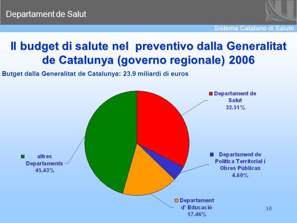 Departament de Salut Sistema Catalano di Salute 10 Il budget di salute nel preventivo dalla Generalitat de Catalunya (governo regionale) 2006 Butget d
