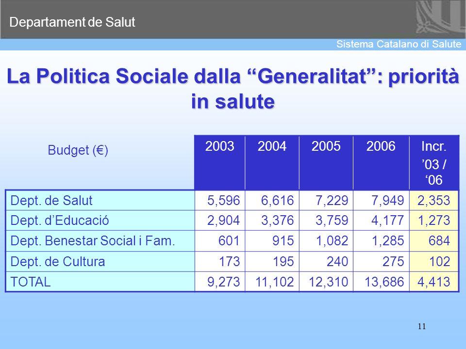 Departament de Salut Sistema Catalano di Salute 11 La Politica Sociale dalla Generalitat: priorità in salute 2003200420052006Incr. 03 / 06 Dept. de Sa