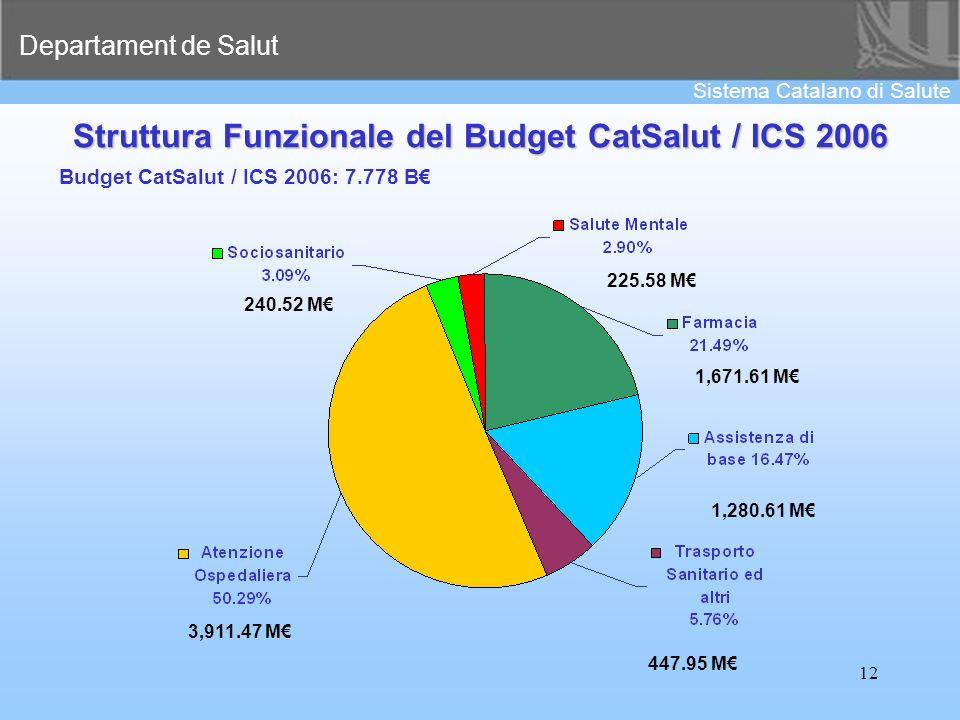 Departament de Salut Sistema Catalano di Salute 12 Struttura Funzionale del Budget CatSalut / ICS 2006 Budget CatSalut / ICS 2006: 7.778 B 1,671.61 M