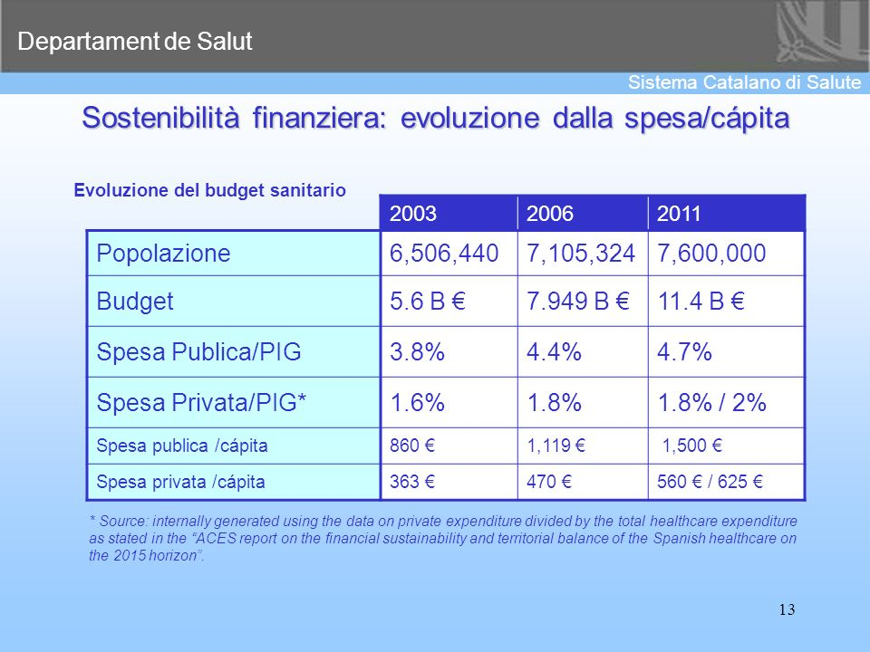 Departament de Salut Sistema Catalano di Salute 13 * Source: internally generated using the data on private expenditure divided by the total healthcar
