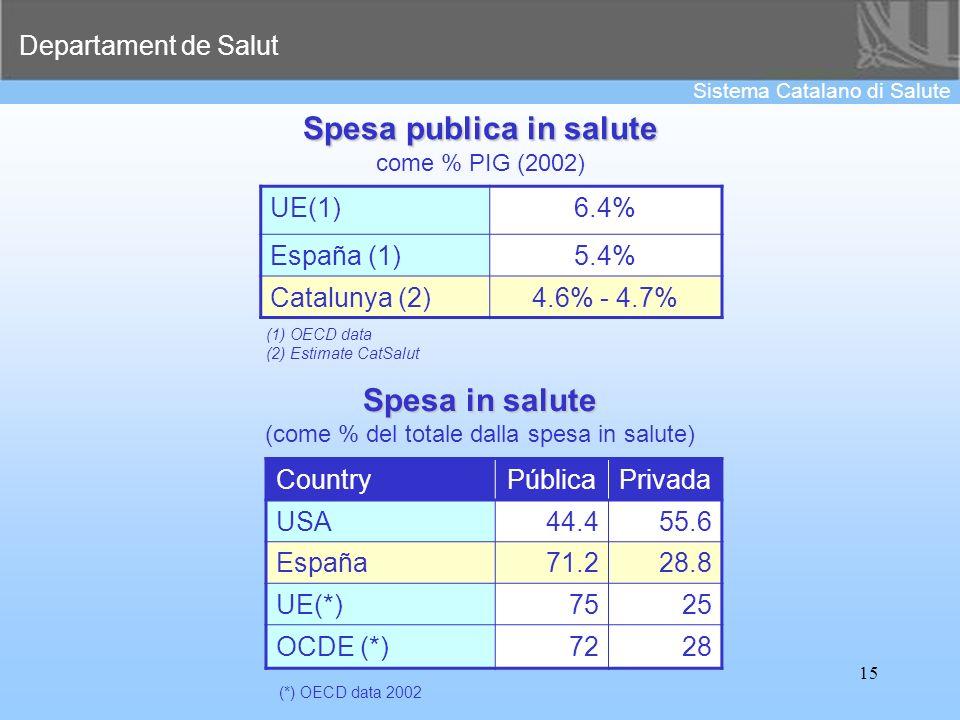 Departament de Salut Sistema Catalano di Salute 15 Spesa publica in salute come % PIG (2002) UE(1)6.4% España (1)5.4% Catalunya (2)4.6% - 4.7% (1) OEC