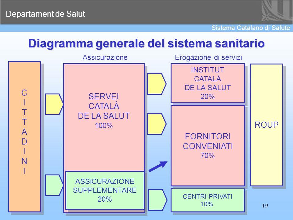 Departament de Salut Sistema Catalano di Salute 19 Diagramma generale del sistema sanitario CITTADINICITTADINI CITTADINICITTADINI SERVEI CATALÀ DE LA