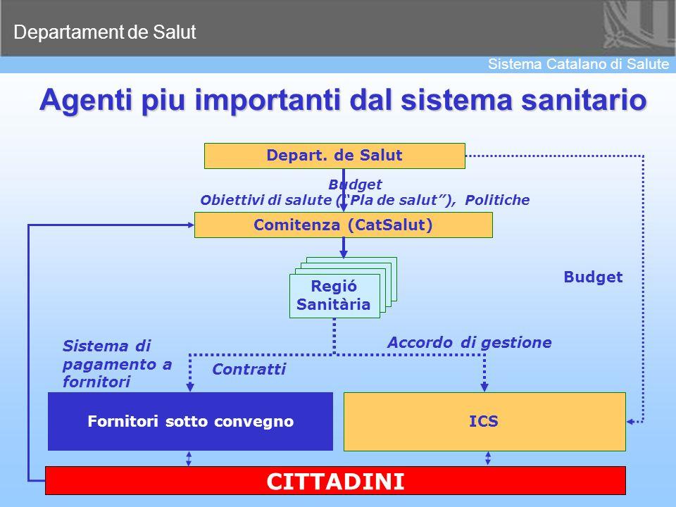 Departament de Salut Sistema Catalano di Salute 21 Agenti piu importanti dal sistema sanitario Comitenza (CatSalut) ICS Accordo di gestione Sistema di