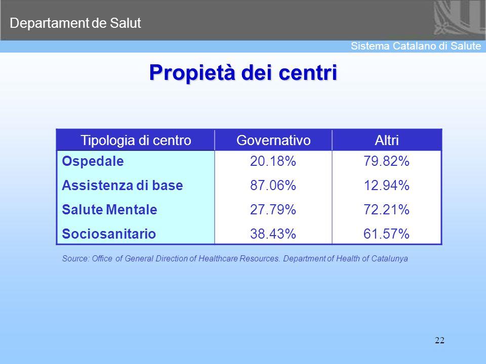Departament de Salut Sistema Catalano di Salute 22 Propietà dei centri Tipologia di centroGovernativoAltri Ospedale Assistenza di base Salute Mentale