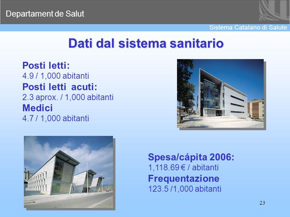 Departament de Salut Sistema Catalano di Salute 23 Dati dal sistema sanitario Posti letti: 4.9 / 1,000 abitanti Posti letti acuti: 2.3 aprox. / 1,000