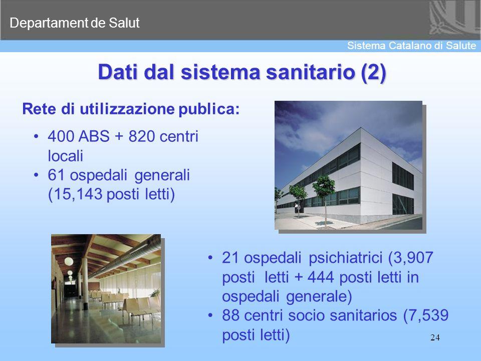 Departament de Salut Sistema Catalano di Salute 24 Rete di utilizzazione publica: 400 ABS + 820 centri locali 61 ospedali generali (15,143 posti letti