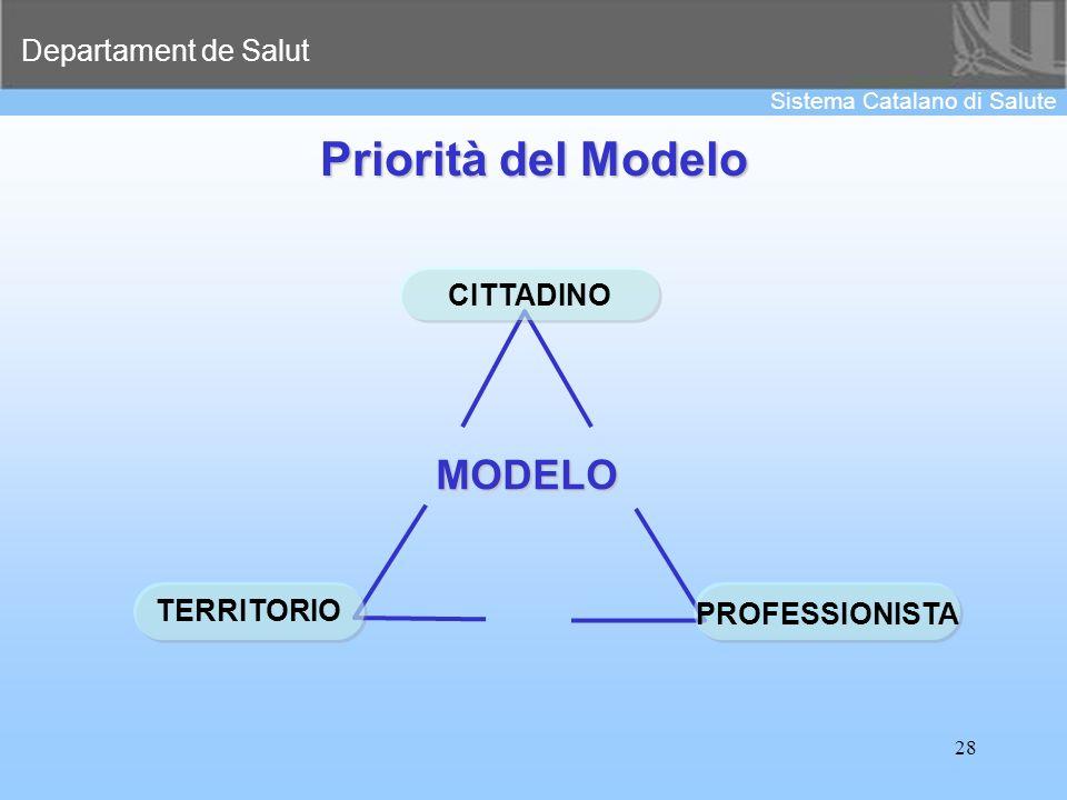 Departament de Salut Sistema Catalano di Salute 28 Priorità del Modelo MODELO CITTADINO PROFESSIONISTA TERRITORIO