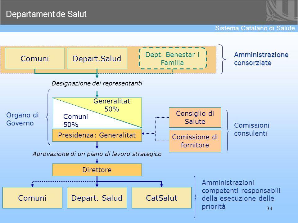 Departament de Salut Sistema Catalano di Salute 34 Comuni Consiglio di Salute Comissione di fornitore Presidenza: Generalitat Comuni 50% Generalitat 5