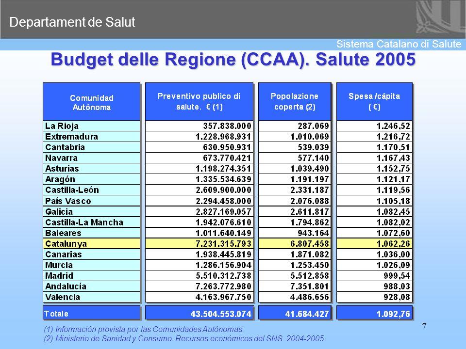Departament de Salut Sistema Catalano di Salute 7 Budget delle Regione (CCAA). Salute 2005 (1) Información provista por las Comunidades Autónomas. (2)