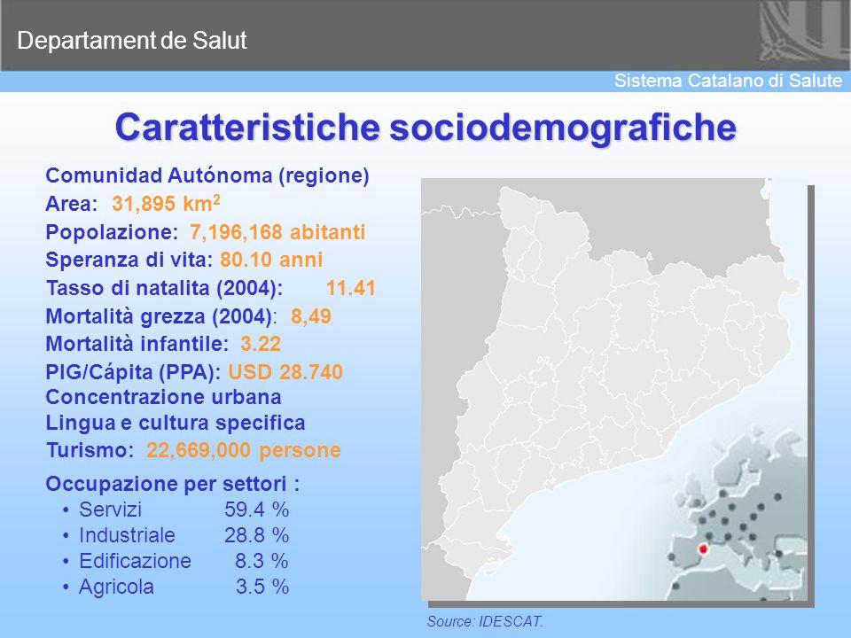 Departament de Salut Sistema Catalano di Salute 9 Caratteristiche sociodemografiche Comunidad Autónoma (regione) Area: 31,895 km 2 Popolazione: 7,196,