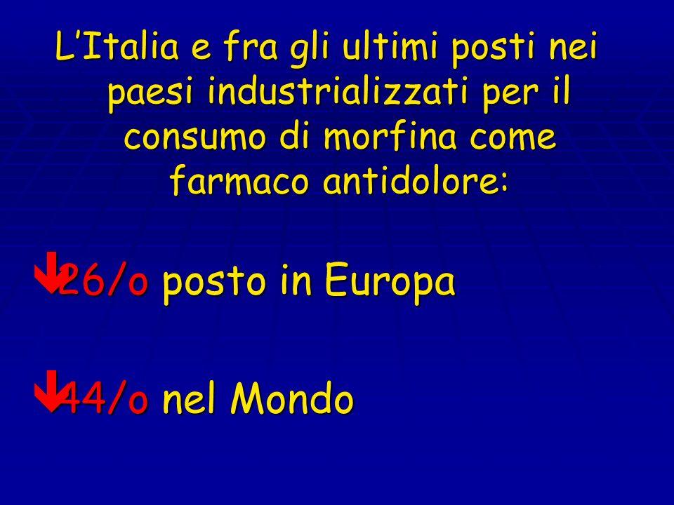 LItalia e fra gli ultimi posti nei paesi industrializzati per il consumo di morfina come farmaco antidolore: 26/o posto in Europa 26/o posto in Europa