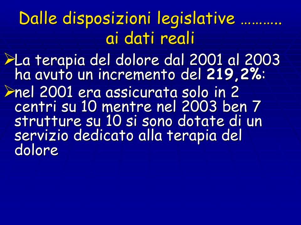 Dalle disposizioni legislative ……….. ai dati reali La terapia del dolore dal 2001 al 2003 ha avuto un incremento del 219,2%: La terapia del dolore dal