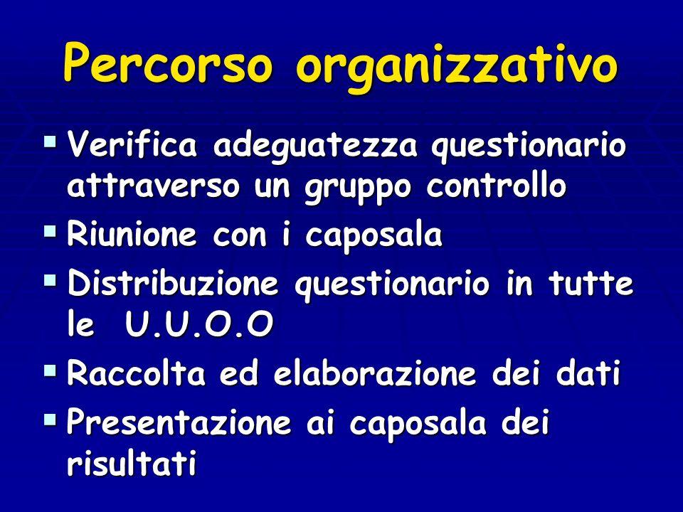 Percorso organizzativo Verifica adeguatezza questionario attraverso un gruppo controllo Verifica adeguatezza questionario attraverso un gruppo control