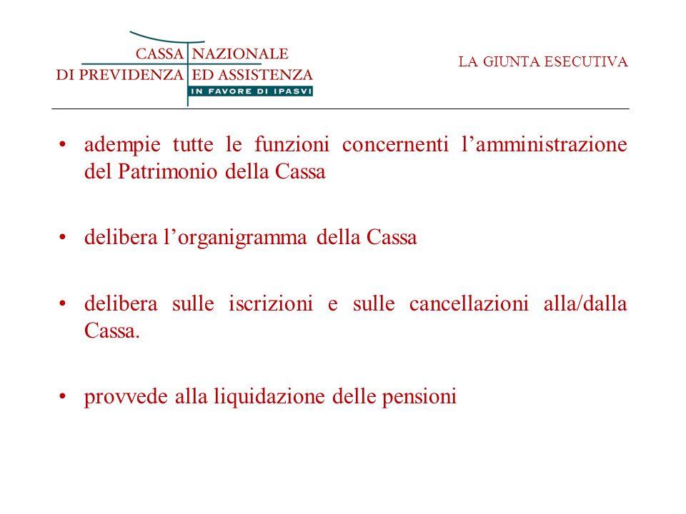 LA GIUNTA ESECUTIVA adempie tutte le funzioni concernenti lamministrazione del Patrimonio della Cassa delibera lorganigramma della Cassa delibera sulle iscrizioni e sulle cancellazioni alla/dalla Cassa.