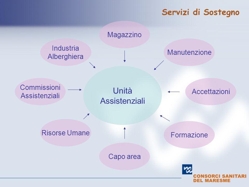 Unità Assistenziali Servizi di Sostegno Capo area Magazzino Accettazioni Commissioni Assistenziali Manutenzione Formazione Industria Alberghiera Risor
