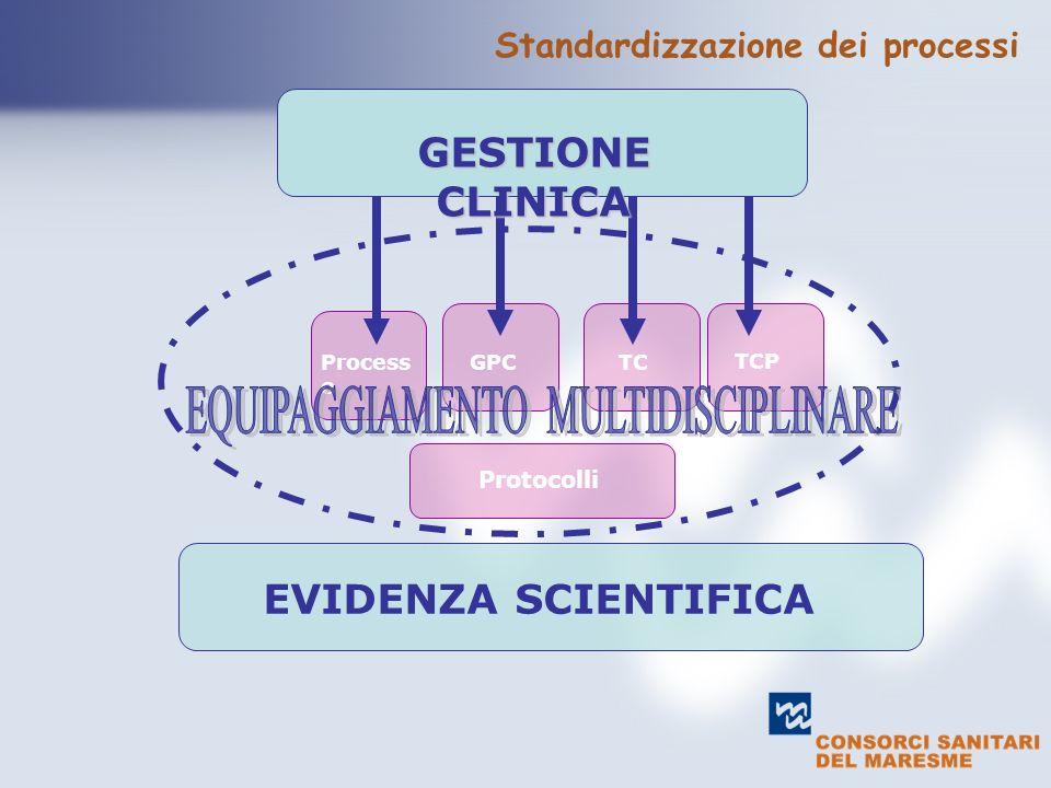 text GESTIONE CLINICA Process o GPCTC Protocolli EVIDENZA SCIENTIFICA TCP Standardizzazione dei processi