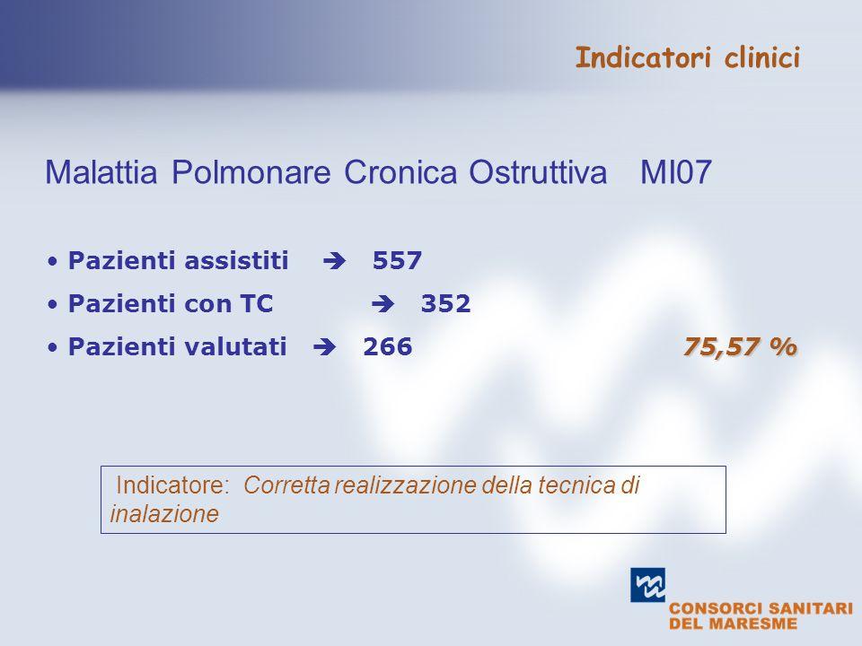 Pazienti assistiti 557 Pazienti con TC 352 75,57 % Pazienti valutati 266 75,57 % Indicatore: Corretta realizzazione della tecnica di inalazione Malattia Polmonare Cronica Ostruttiva MI07 Indicatori clinici